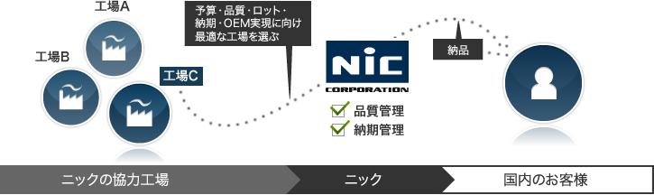 ニックが最適な工場を選択し、お客様のニーズに合った商品を提供します。